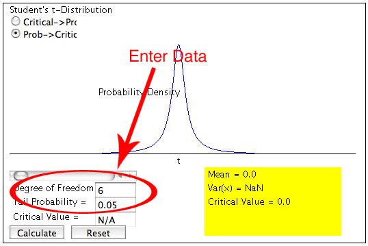 how to find degrees of freedom given sample size